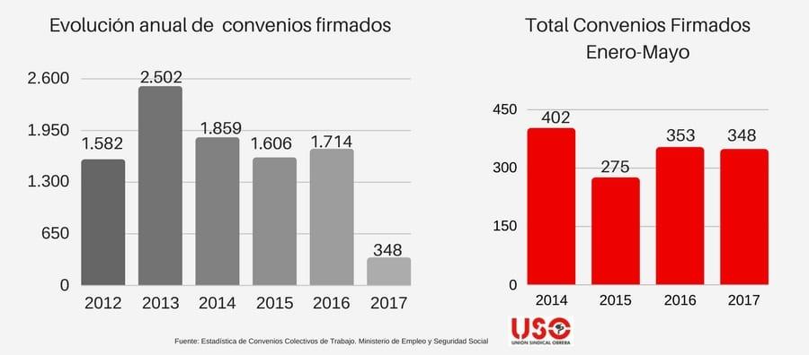 CAEN UN 1,5% LOS CONVENIOS FIRMADOS HASTA MAYO