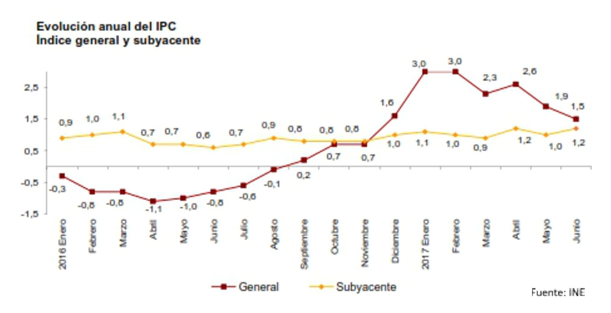 IPC junio 2017