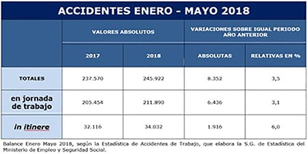 Accidentes Enero-Mayo