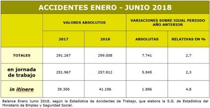 USO_Accidentes_Trabajo_EN-JUN