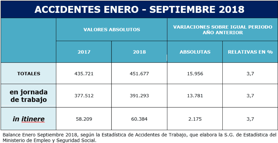 accidentes en-sep 2018