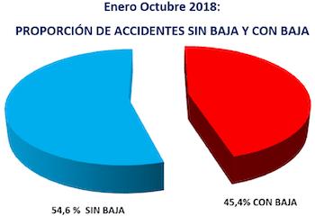 accidentes_sin_con_octubre_2018