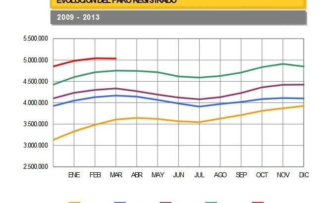 USO: El descenso del paro en abril un efecto más estadístico que real