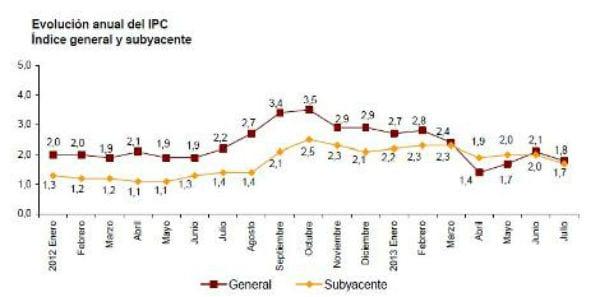 USO: Tenemos un IPC demasiado elevado para las economías familiares