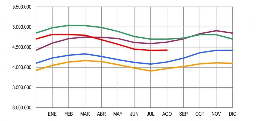 """Paro agosto 2014: Se rompe la tendencia """"positiva"""" de creación de empleo precario"""