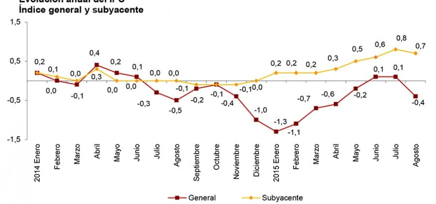 IPC Agosto. El IPC vuelve a negativo mientras el precio de los alimentos sigue subiendo