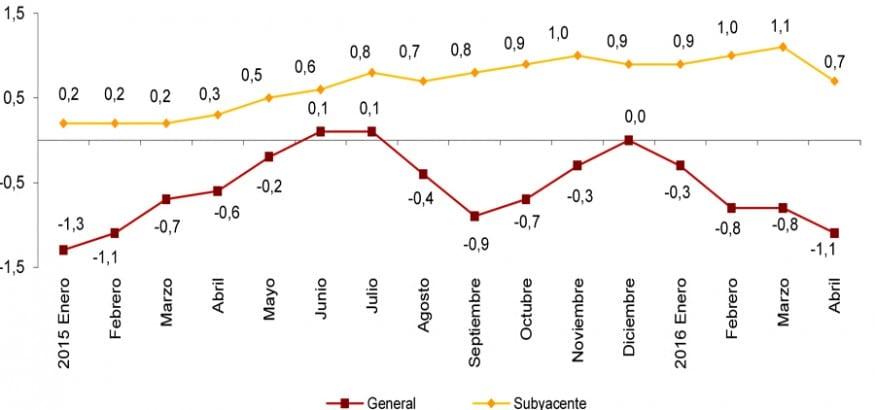 IPC: cuatro meses en negativo que no dan respiro a la ciudadanía