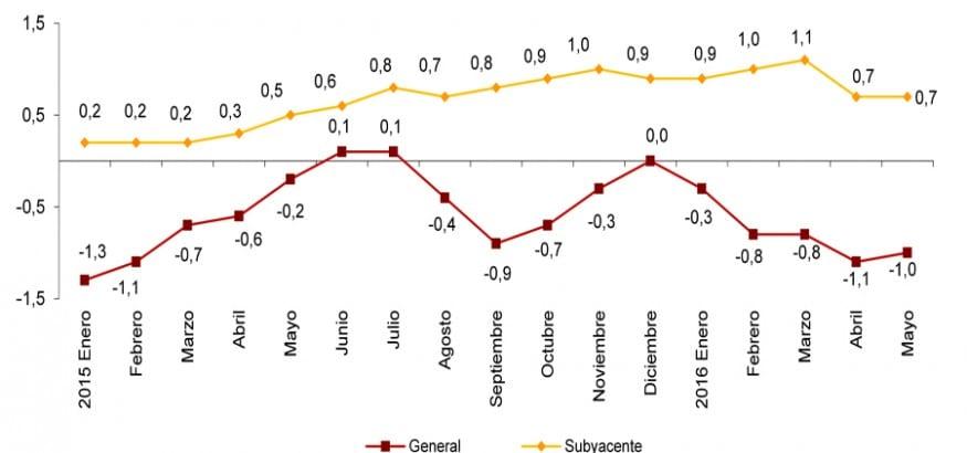 La evolución de los precios precisa de la recuperación del trabajo digno y salarios justos