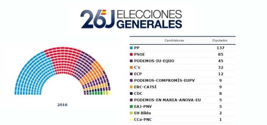 España necesita un Gobierno de consenso que reconduzca las políticas a favor de las personas