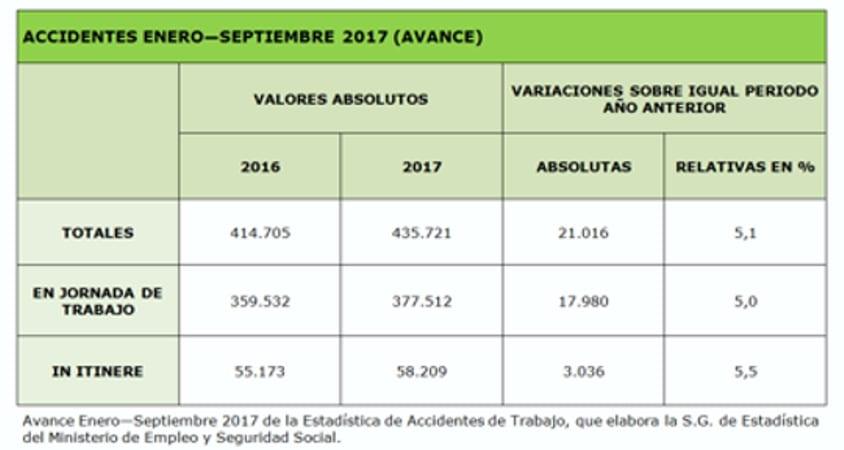 Accidentes laborales EN-SEP 2017