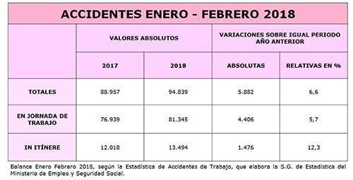 Accidentes_En-Feb_2018
