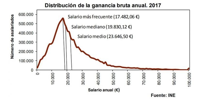 USO denuncia que España no sale del mileurismo como salario más frecuente