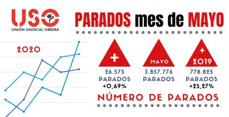 Mayo amortigua el golpe al paro, pero el covid-19 se ha llevado por delante más de 600.000 empleos