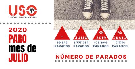 Paro de julio: recuperación coyuntural del empleo por turismo nacional