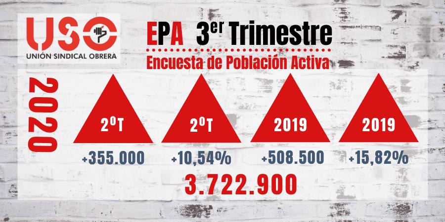 Datos de la EPA: el verano covid dispara el paro y el abuso horario