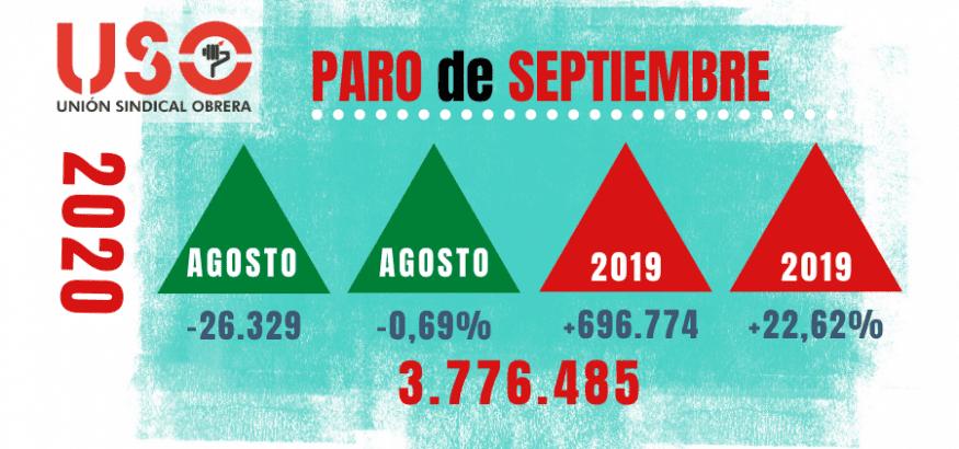 Paro de septiembre: los servicios públicos tiran del empleo, falto de nuevos impulsos