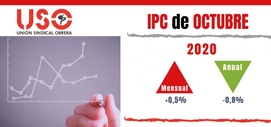 Las subidas de precios del IPC de octubre solo benefician a los gigantes de internet
