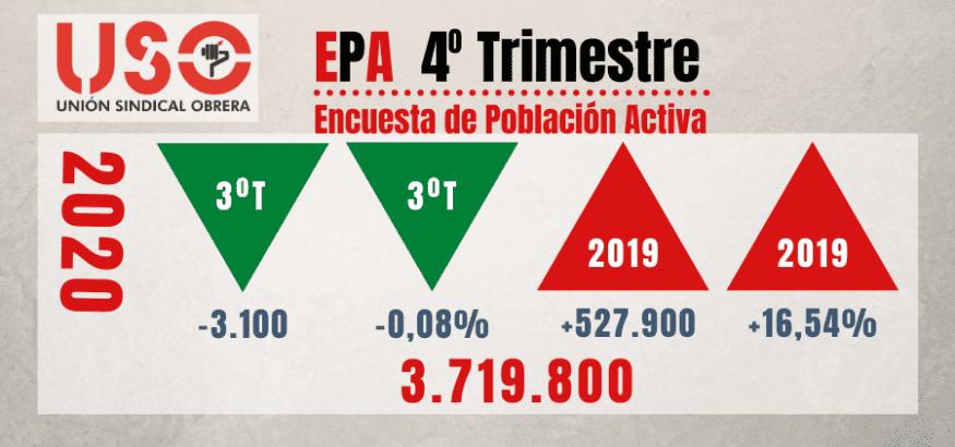 EPA 2020: los ERTE tapan la caída real de ocupación, pero el paro sube un 16,54%