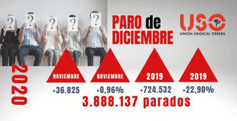 Datos de diciembre: el drama del paro, en caída libre y sin frenos