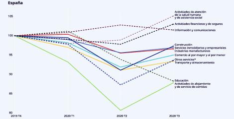 La OIT vaticina una recuperación de la crisis lenta, incierta y desigual