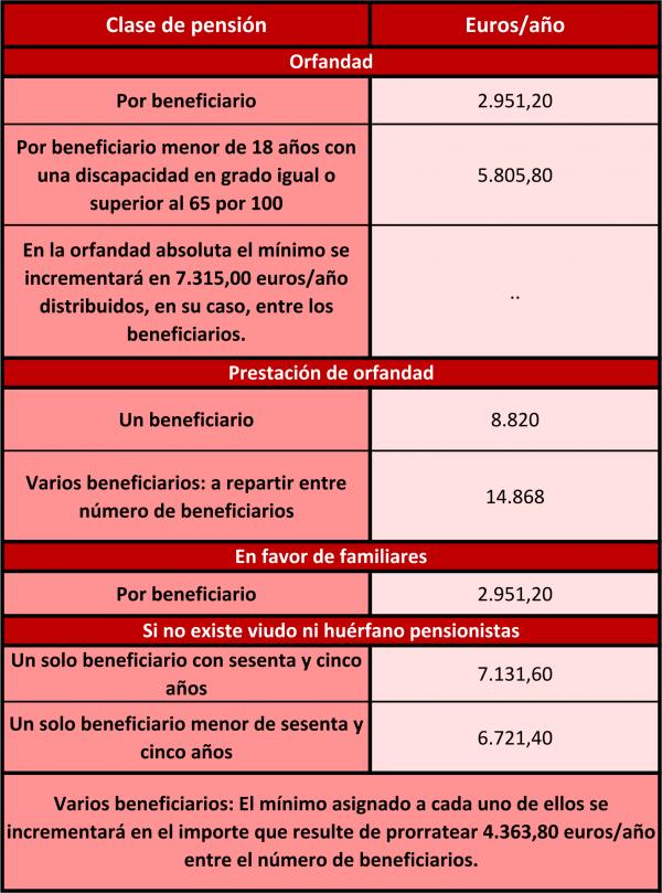 Subida de las pensiones, clases pasivas y otras prestaciones sociales