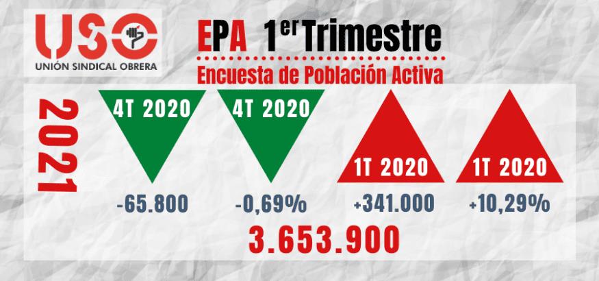 EPA: la pérdida de ocupación y población activa oculta una nueva bolsa de excluidos