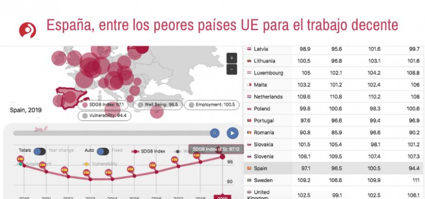España, entre los peores países de la Unión Europea en trabajo decente